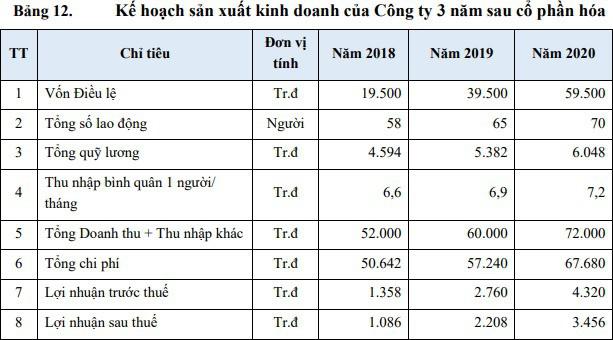 IPO Duyên Hải Quảng Ninh: Giá khởi điểm 15.100 đồng/cổ phần - Ảnh 1.
