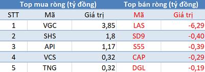 Thị trường hồi phục, khối ngoại tiếp tục bán ròng trong phiên 12/7 - Ảnh 2.