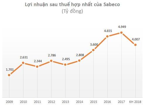 Về tay Thaibev, 2018 Sabeco (SAB) đặt kế hoạch lãi ròng giảm 19% chỉ còn 4.007 tỷ, cổ tức đi ngang tại mức 35% - Ảnh 1.