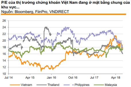 """VnDirect: """"TTCK Việt Nam vẫn còn khá rẻ, lưu ý cổ phiếu midcap"""" - Ảnh 1."""