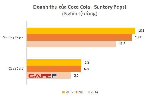 """Thu về cả tỷ USD mỗi năm từ thị trường Việt Nam, Coca-cola và Pepsi """"lãi bình thường"""" trở lại sau nghi án chuyển giá - Ảnh 1."""