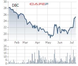Giá lợn tăng mạnh, nửa đầu năm Dabaco cải tử hoàn sinh với khoản lãi 93 tỷ đồng - Ảnh 1.