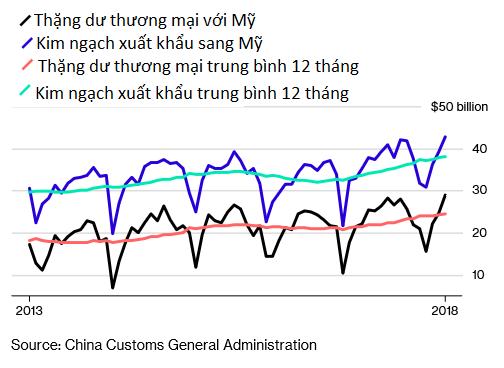 Trung Quốc vừa công bố những số liệu thương mại có thể khiến Tổng thống Trump thêm phiền lòng - Ảnh 1.