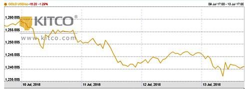 Chiến tranh thương mại Mỹ - Trung đẩy giá USD tăng, giá vàng sẽ giảm - Ảnh 2.
