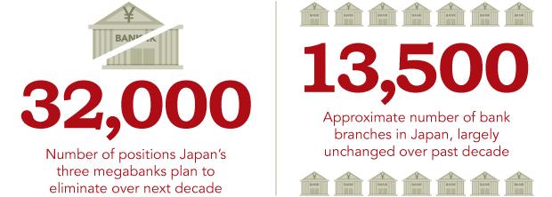 Ngành ngân hàng Nhật Bản khủng hoảng, chuyển hướng sang Việt Nam hoạt động - Ảnh 1.