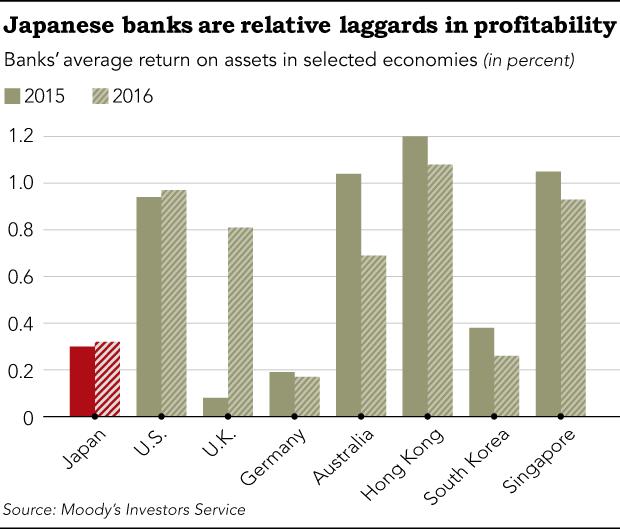 Ngành ngân hàng Nhật Bản khủng hoảng, chuyển hướng sang Việt Nam hoạt động - Ảnh 2.