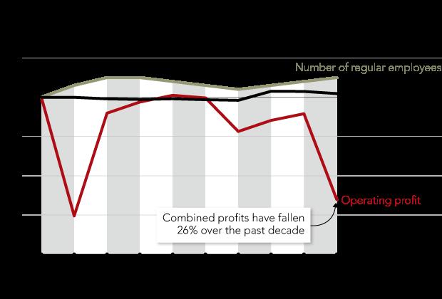 Ngành ngân hàng Nhật Bản khủng hoảng, chuyển hướng sang Việt Nam hoạt động - Ảnh 3.