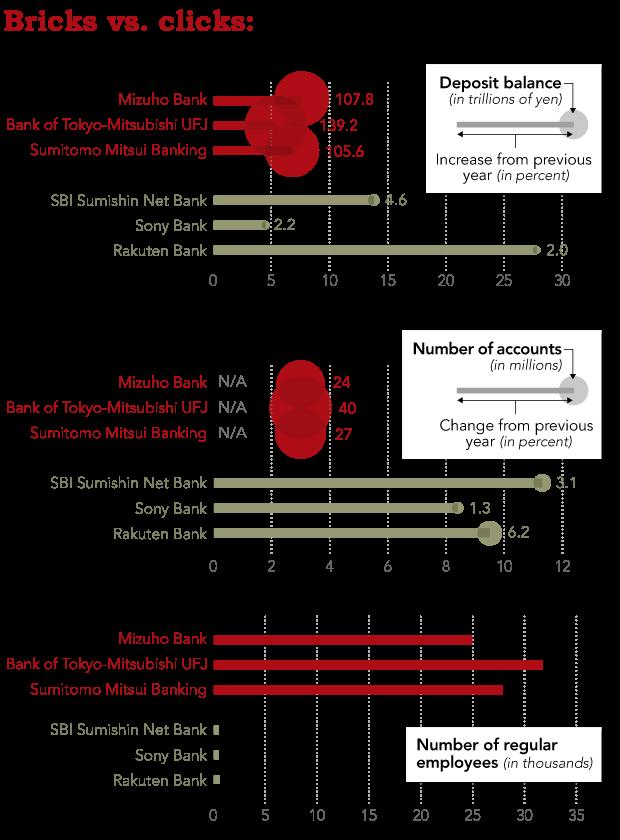 Ngành ngân hàng Nhật Bản khủng hoảng, chuyển hướng sang Việt Nam hoạt động - Ảnh 4.