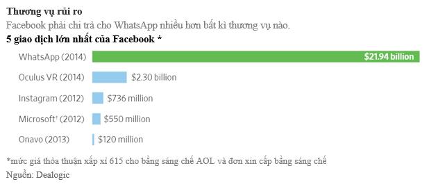 Tiền và Lý Tưởng: Đằng sau vụ chia tay bạc tỷ giữa Facebook và hai nhà sáng lập WhatsApp - Ảnh 2.