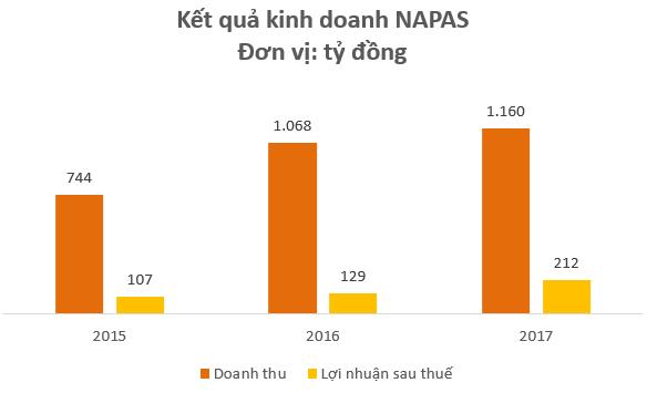 Là đối tác không thể thiếu của hàng chục ngân hàng lớn nhỏ tại Việt Nam, NAPAS thu về hàng trăm tỷ đồng lợi nhuận mỗi năm - Ảnh 1.