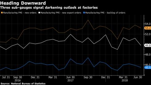 Kinh tế Trung Quốc đón tin xấu vì căng thẳng thương mại Mỹ - Trung - Ảnh 2.