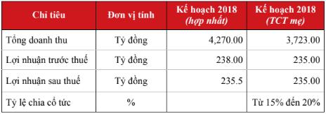 6 tháng đầu năm, Tổng Công ty Phong Phú (PPH) đạt 149 tỷ đồng lãi ròng, thực hiện hơn 63% chỉ tiêu - Ảnh 1.