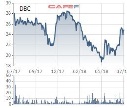 Thịt lợn ổn định trở lại, doanh thu quý 2 của Dabaco gấp rưỡi cùng kỳ, báo lãi 83 tỷ - Ảnh 3.