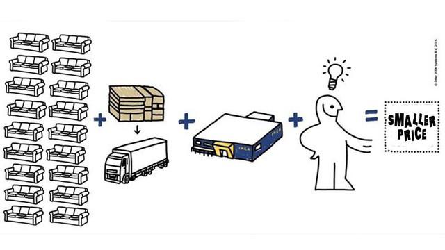 [Case Study] Công thức bất hủ để bán hàng xịn giá bèo của IKEA: Tiết kiệm, tiết kiệm nữa, tiết kiệm mãi - Ảnh 1.