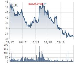 Tập đoàn Kido (KDC): Nửa đầu năm ghi nhận 69 tỷ đồng lợi nhuận, đóng góp chủ yếu từ mảng dầu ăn - Ảnh 1.