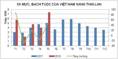 Xuất khẩu mực, bạch tuộc chuyển hướng sang Thái Lan cạnh tranh với Trung Quốc - Ảnh 1.