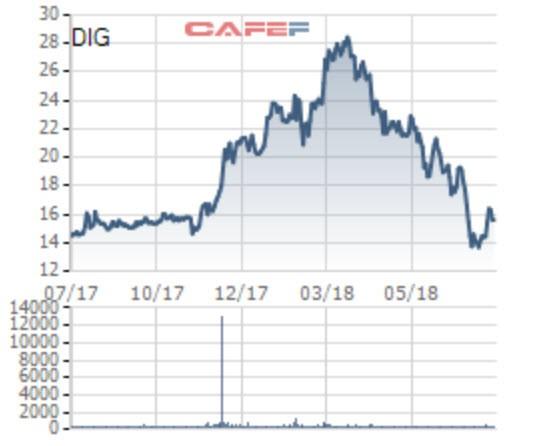 DIG giảm về gần đáy 1 năm, chứng khoán Bản Việt tranh thu mua vào 11 triệu cổ phiếu để trở thành cổ đông lớn - Ảnh 1.