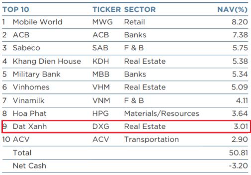 """Tiếp tục """"gom"""" gần 10 triệu cổ phiếu trong tháng 7, Đất Xanh (DXG) chính thức lọt top những khoản đầu tư lớn nhất của Dragon Capital - Ảnh 1."""