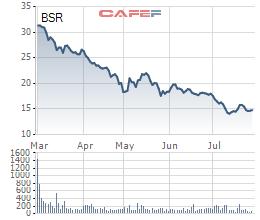 Lọc hóa dầu Bình Sơn (BSR): Ước lãi 3.597 tỷ sau 7 tháng, cổ phiếu mất 1/2 giá trị so với khi lên sàn - Ảnh 1.