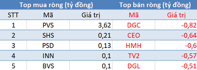 Khối ngoại tiếp tục mua ròng, sắc xanh phủ kín thị trường trong phiên cuối tuần - Ảnh 2.
