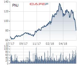PNJ rơi một mạch từ 120.000 về 80.000 đồng: Giọt nước tràn ly? - Ảnh 1.