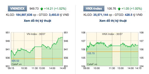 Bùng nổ phiên chiều, Vn-Index áp sát mốc 950 điểm - Ảnh 1.