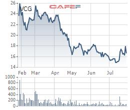 Vinaconex (VCG): Giá vốn tăng cao, LNST 6 tháng giảm gần một nửa so với cùng kỳ - Ảnh 3.