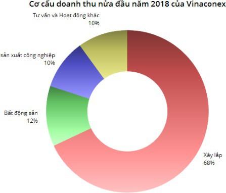 Vinaconex (VCG): Giá vốn tăng cao, LNST 6 tháng giảm gần một nửa so với cùng kỳ - Ảnh 1.