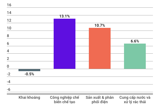 Những con số đáng lưu ý của nền kinh tế Việt Nam 7 tháng đầu năm - Ảnh 1.