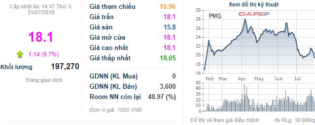 Petro Miền Trung: Quý 2 cải tử hoàn sinh với lãi ròng 30 tỷ đồng, cổ phiếu lập tức kịch trần sau chuỗi ngày đỏ điểm - Ảnh 1.