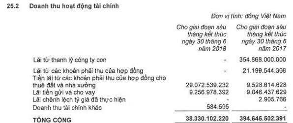 Kinh Bắc (KBC): 6 tháng lãi sau thuế 291 tỷ đồng, giảm 30% so với cùng kỳ - Ảnh 1.