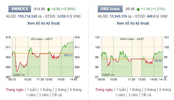 Cầu bắt đáy ROS tăng vọt khi cổ phiếu về mức giá thấp nhất nhiều năm, VN-Index tăng 9 điểm - Ảnh 1.