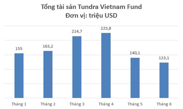 """Chứng khoán Việt Nam giảm sâu, quỹ chuyên """"đánh game"""" nâng hạng Tundra Vietnam Fund bay hơi toàn bộ thành quả từ đầu năm - Ảnh 1."""