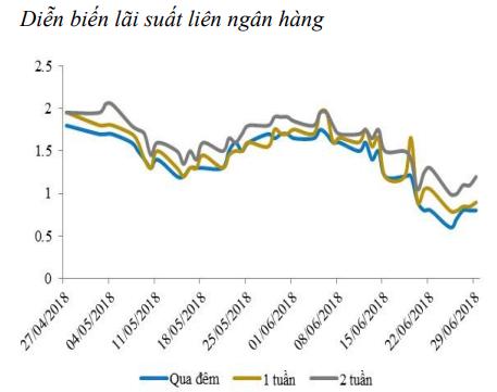 Lãi suất liên ngân hàng có xu hướng giảm - Ảnh 1.