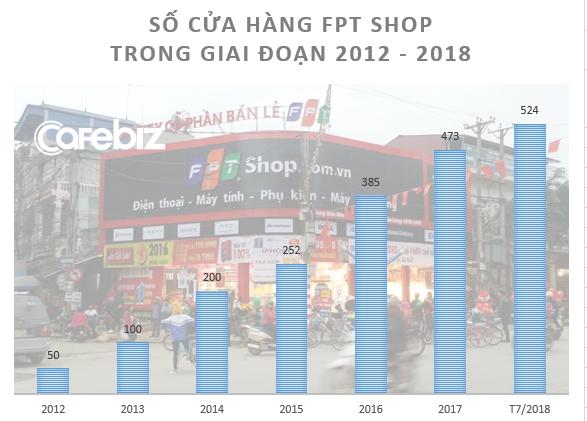 Sự tích cái cúi chào của FPT Shop: Chiến dịch vá lỗ hổng dịch vụ của một đại gia bán lẻ từng nhận cả trăm cuộc gọi khiếu nại mỗi ngày - Ảnh 1.