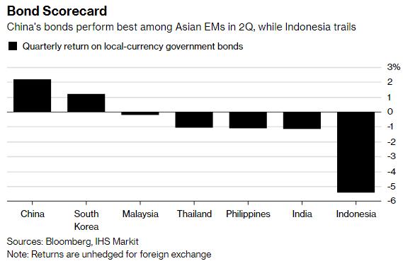 Trái phiếu Trung Quốc hưởng lợi nhờ chiến tranh thương mại - Ảnh 1.