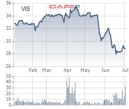 Tranh thủ giá VIS giảm sâu, Kyoei Steel tiếp tục mua gom cổ phần Thép Việt Ý - Ảnh 1.