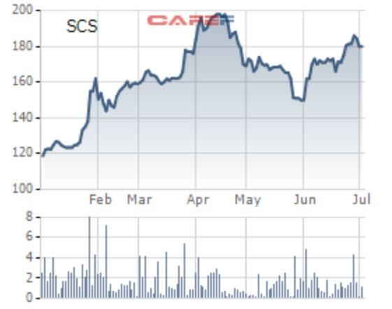 Saigon Cargo Service (SCS) chi 150 tỷ đồng trả cổ tức bằng tiền tỷ lệ 30% - Ảnh 1.