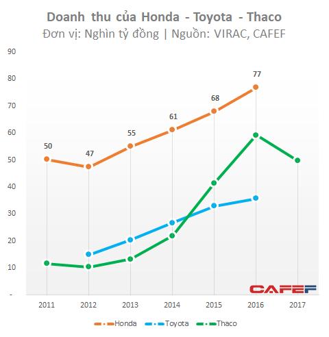Ô tô dù tăng trưởng cao, lợi nhuận của Thaco và Toyota vẫn nhỏ bé khi đặt cạnh mức lãi 16.000 tỷ đồng của Honda Việt Nam - Ảnh 1.