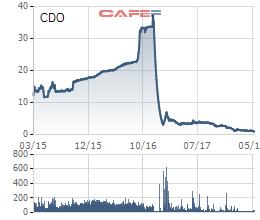 HoSE xem xét khả năng hủy niêm yết cổ phiếu CDO - Ảnh 1.