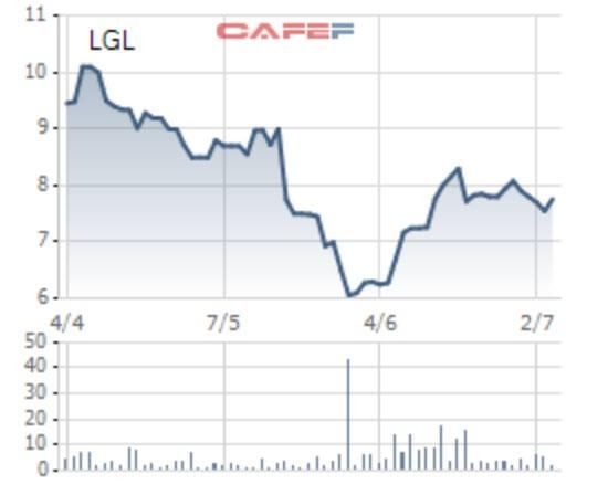 Ngay sau khi tăng vốn, Long Giang Land (LGL) trả cổ tức tỷ lệ 10% - Ảnh 1.
