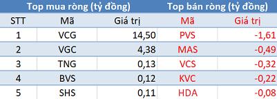"""Khối ngoại không ngừng """"xả hàng"""", Vn-Index mất mốc 900 điểm trong phiên 5/7 - Ảnh 2."""