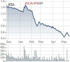 HoSE lưu ý khả năng về việc hủy niêm yết đối với cổ phiếu CDO và KSA - Ảnh 1.