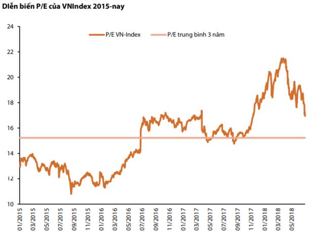 Chứng khoán Rồng Việt (VDSC) dự báo xu hướng thị trường vài tháng tới vẫn là điều chỉnh - Ảnh 1.
