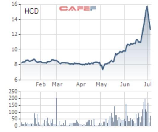 Tăng giá gấp đôi trong quý 2, HCD chuẩn bị trả cổ tức tiền mặt 6% - Ảnh 1.
