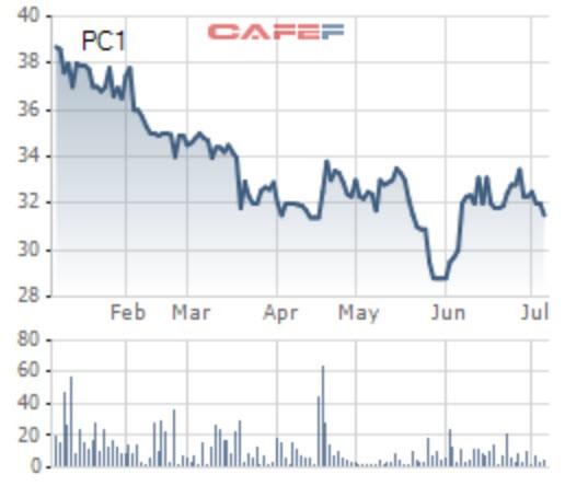 Xây lắp điện 1 (PC1) phát hành 17,3 triệu cổ phiếu trả cổ tức tỷ lệ 15% - Ảnh 1.