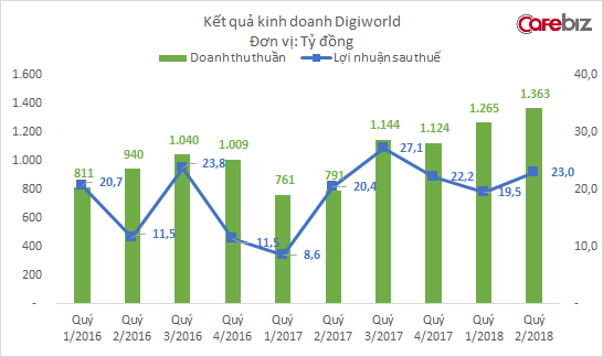 Kinh doanh điện thoại tăng trưởng vượt bậc, Digiworld báo doanh thu cao nhất từ trước tới nay - Ảnh 1.