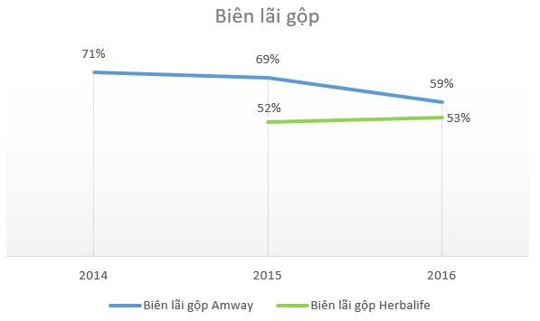 Kinh doanh đa cấp với giá vốn siêu thấp, Amway, Herbalife đang thu về hàng nghìn tỷ đồng doanh thu mỗi năm tại Việt Nam - Ảnh 3.