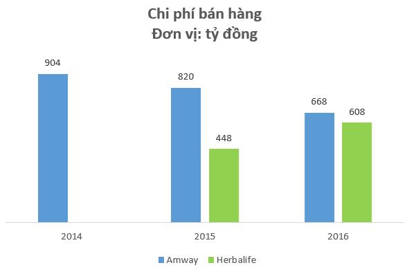 Kinh doanh đa cấp với giá vốn siêu thấp, Amway, Herbalife đang thu về hàng nghìn tỷ đồng doanh thu mỗi năm tại Việt Nam - Ảnh 4.