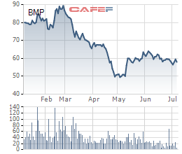 Đại gia Thái đã nắm hơn 54% vốn Nhựa Bình Minh (BMP) - Ảnh 1.